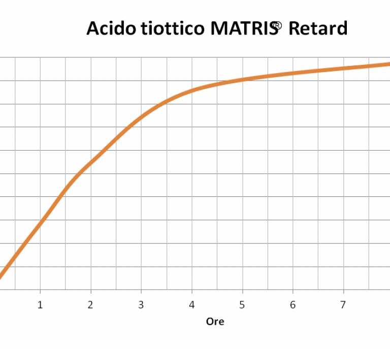 Ac. Alfa lipoico (ac. tiottico) microincapsulato a rilascio modificato Matris®Retard